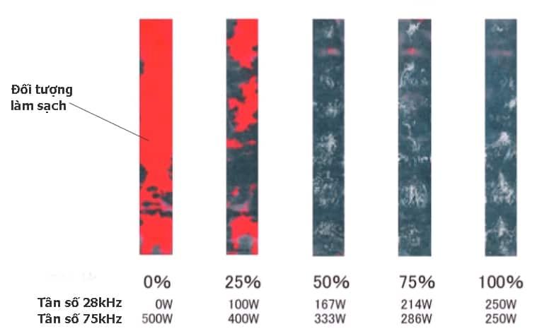 Hiệu quả thực tế khi thay đổi tần số sóng & công suất